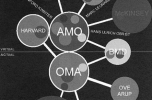Az OMA és az azt körülvevő tervezői hálózat modellje